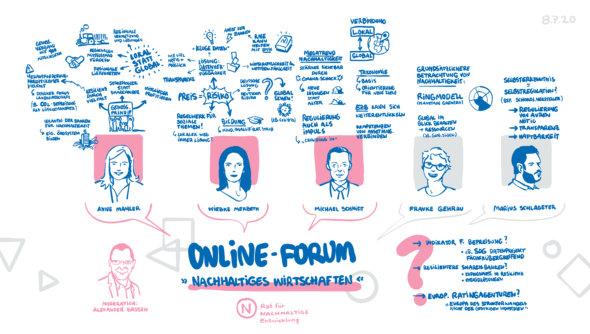 Graphic Recording von Clemens Rothbauer zum Online-Forum vom 08. Juli 2020